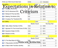 Expectations in Relation to Criticism