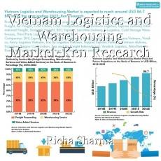 Vietnam Logistics and Warehousing Market-Ken Research