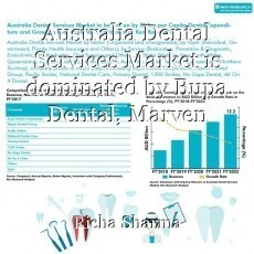 Australia Dental Services Market is dominated by Bupa Dental, Marven Dental, Pacific Smiles, National Dental Care and Primary Dental on the basis of Revenue: Ken Research Industry Analysis