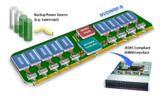 Persistent Memory Market by Global Demand and Latest Technology 2020 to 2030