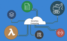 server less computing market projections, future opportunities recorded for the period until 2030