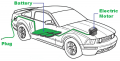 Battery Electric Vehicle Market by Global Demand, Trends and Precise Outlook 2020 to 2030
