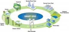 Smart Grid Market Size, Share, Segmentation and Business Growth 2020 to 2030