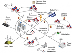 Active Network Management Market by Global Demand and Top Players 2020 to 2030