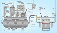 Air Compressors Market Current Trends and Research Development Report to 2030 | CAGR of 3.6%