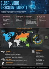 Voice Assistant Market Research Trend 2027- Future Scope, Regional Development, and In-depth Manufacturers Analysis