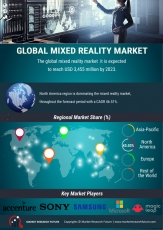 Mixed Reality Market Industry 2020 | Global Industry Analysis By Trends, Future Demands, Growth Factors 2027